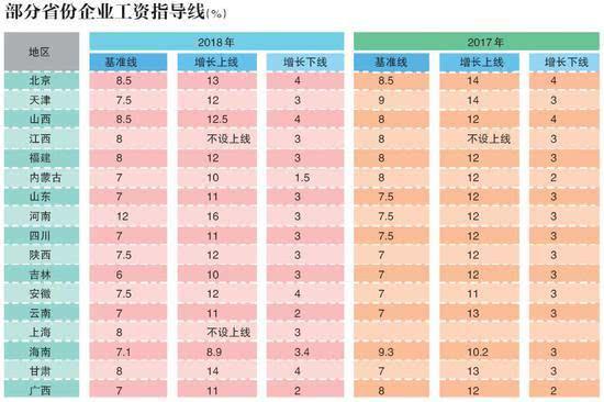 17省份公布2018年企业工资指导线