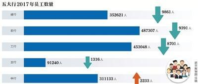 五大行去年减员2.7万 平均年薪24万